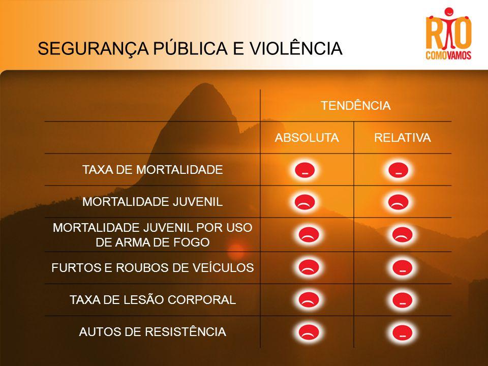 SEGURANÇA PÚBLICA E VIOLÊNCIA TENDÊNCIA ABSOLUTARELATIVA TAXA DE MORTALIDADE MORTALIDADE JUVENIL MORTALIDADE JUVENIL POR USO DE ARMA DE FOGO FURTOS E ROUBOS DE VEÍCULOS TAXA DE LESÃO CORPORAL AUTOS DE RESISTÊNCIA