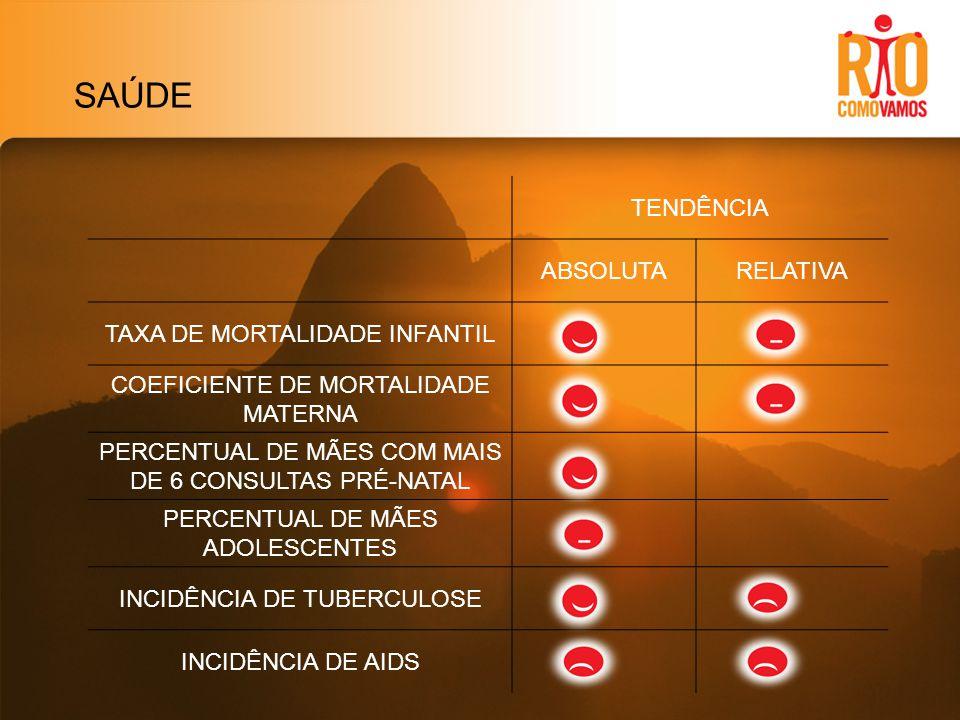 SAÚDE TENDÊNCIA ABSOLUTARELATIVA TAXA DE MORTALIDADE INFANTIL COEFICIENTE DE MORTALIDADE MATERNA PERCENTUAL DE MÃES COM MAIS DE 6 CONSULTAS PRÉ-NATAL PERCENTUAL DE MÃES ADOLESCENTES INCIDÊNCIA DE TUBERCULOSE INCIDÊNCIA DE AIDS