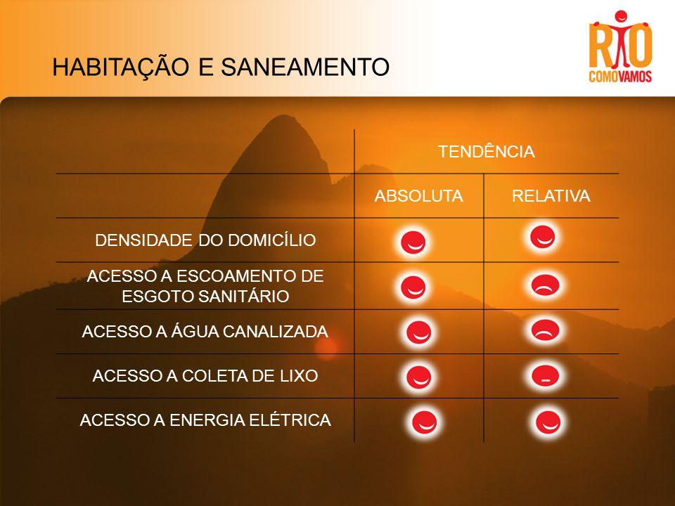 HABITAÇÃO E SANEAMENTO TENDÊNCIA ABSOLUTARELATIVA DENSIDADE DO DOMICÍLIO ACESSO A ESCOAMENTO DE ESGOTO SANITÁRIO ACESSO A ÁGUA CANALIZADA ACESSO A COLETA DE LIXO ACESSO A ENERGIA ELÉTRICA