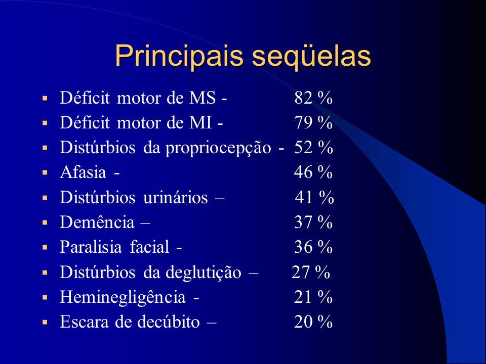 Principais seqüelas  Déficit motor de MS - 82 %  Déficit motor de MI - 79 %  Distúrbios da propriocepção - 52 %  Afasia - 46 %  Distúrbios urinár