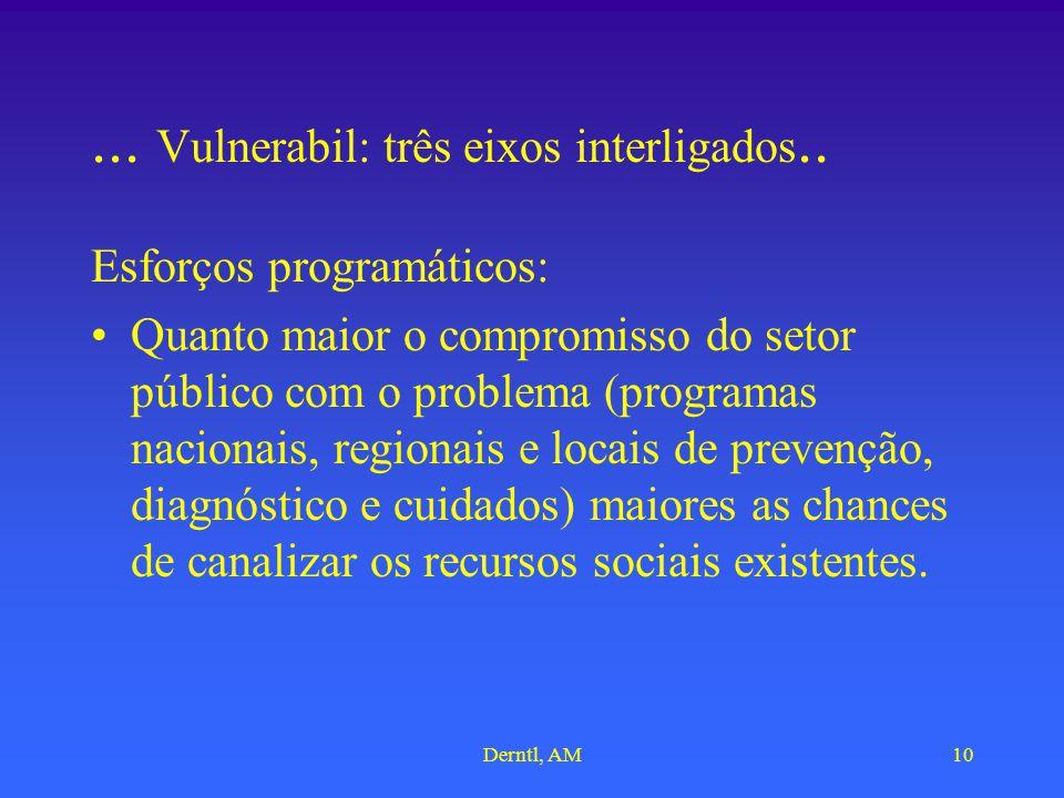 Derntl, AM10... Vulnerabil: três eixos interligados.. Esforços programáticos: Quanto maior o compromisso do setor público com o problema (programas na