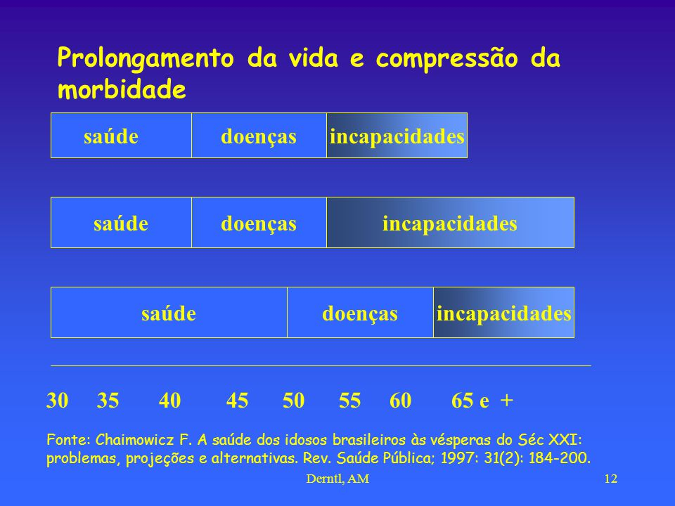 Derntl, AM12 Prolongamento da vida e compressão da morbidade saúde doençasincapacidades 30 35 40 45 50 55 60 65 e + doenças incapacidades saúde Fonte: Chaimowicz F.