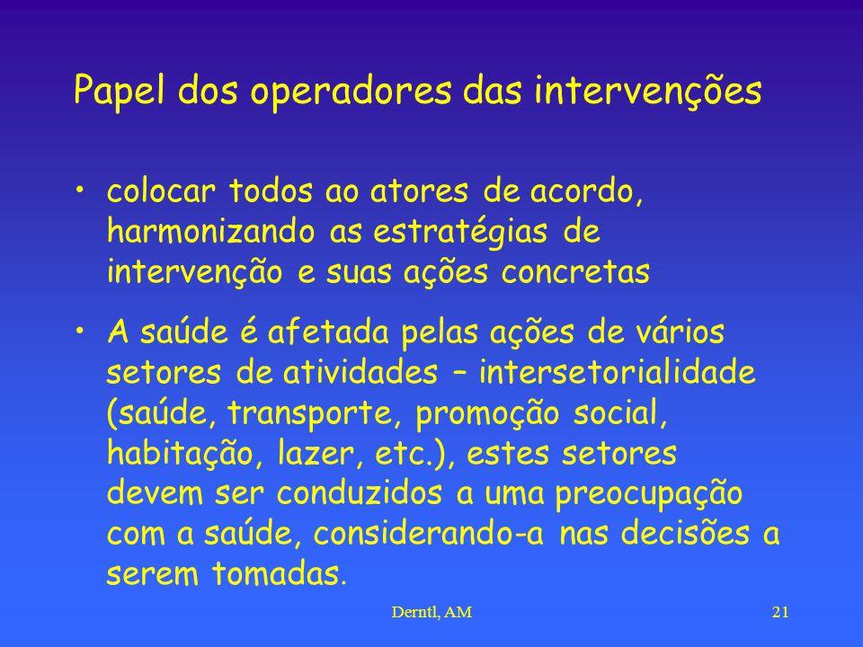 Derntl, AM21 Papel dos operadores das intervenções colocar todos ao atores de acordo, harmonizando as estratégias de intervenção e suas ações concreta