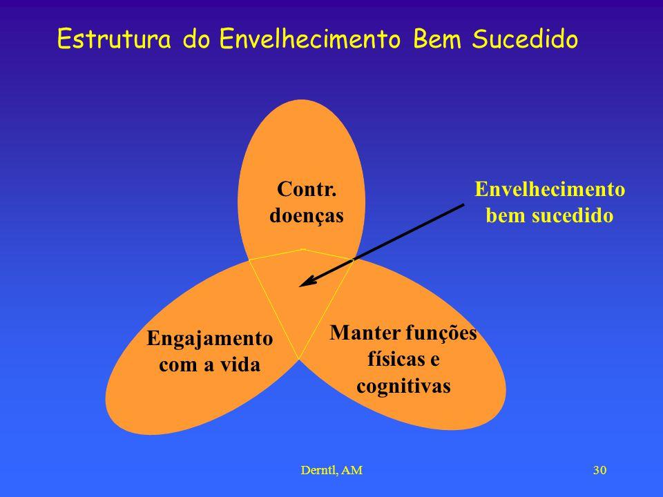 Derntl, AM30 Estrutura do Envelhecimento Bem Sucedido Engajamento com a vida Contr. doenças Manter funções físicas e cognitivas Envelhecimento bem suc