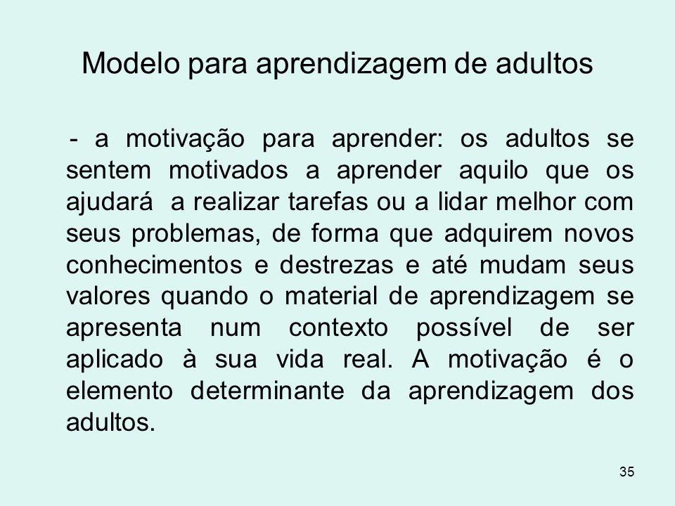 35 Modelo para aprendizagem de adultos - a motivação para aprender: os adultos se sentem motivados a aprender aquilo que os ajudará a realizar tarefas