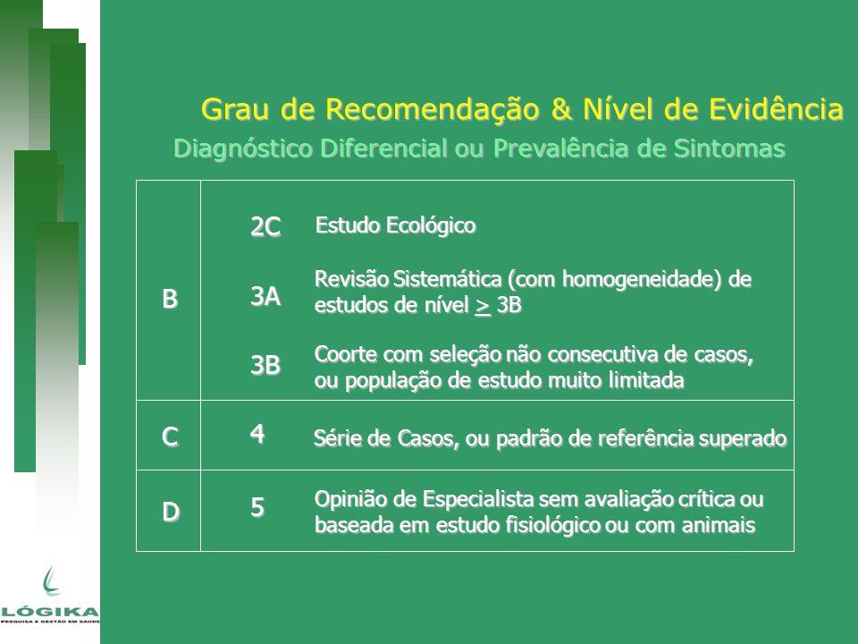 Grau de Recomendação & Nível de Evidência B C 2C 3A 3B 4 5 Estudo Ecológico Revisão Sistemática (com homogeneidade) de estudos de nível > 3B Coorte co
