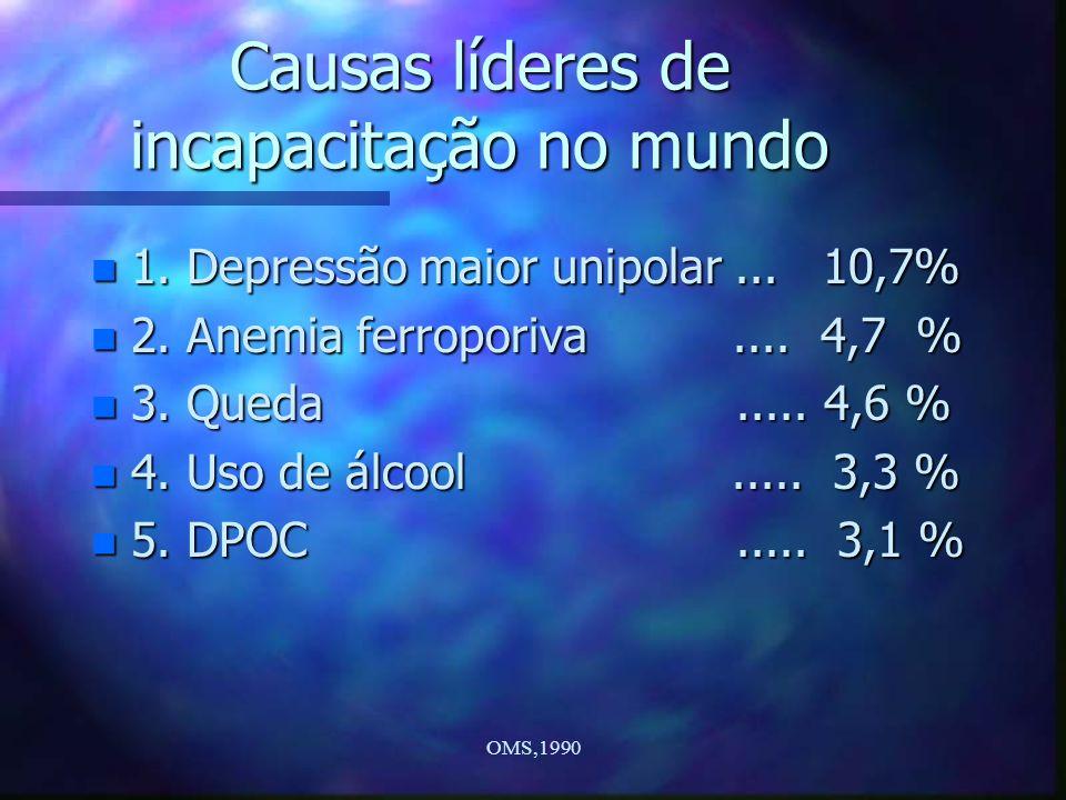 OMS,1990 Causas líderes de incapacitação no mundo n 1. Depressão maior unipolar... 10,7% n 2. Anemia ferroporiva.... 4,7 % n 3. Queda..... 4,6 % n 4.
