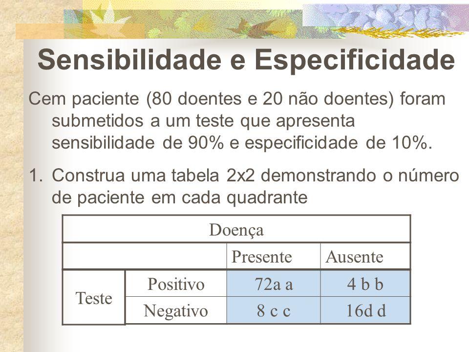 Sensibilidade e Especificidade Cem paciente (80 doentes e 20 não doentes) foram submetidos a um teste que apresenta sensibilidade de 90% e especificid