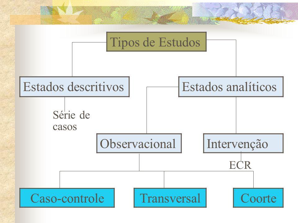 Tipos de Estudos Estados descritivosEstados analíticos ObservacionalIntervenção Caso-controle TransversalCoorte Série de casos ECR