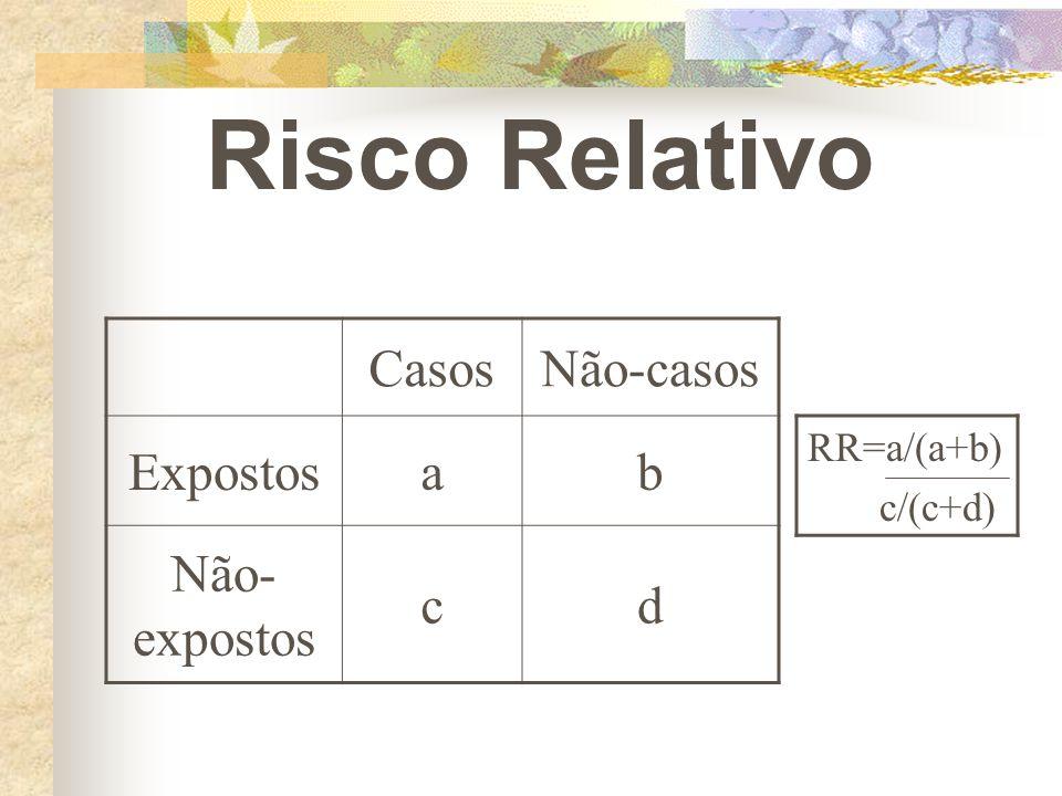 Risco Relativo CasosNão-casos Expostosab Não- expostos cd RR=a/(a+b) c/(c+d)