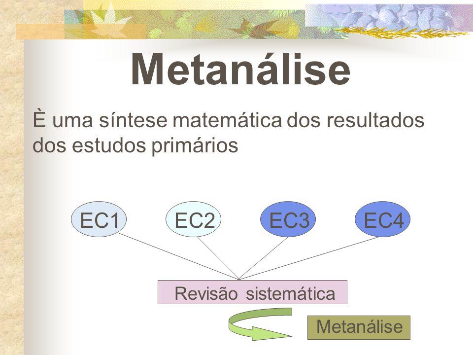 Metanálise È uma síntese matemática dos resultados dos estudos primários EC1EC2EC3EC4 Revisão sistemática Metanálise