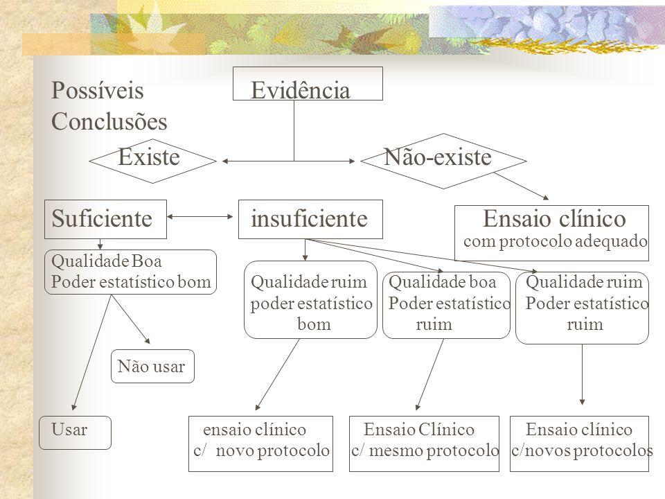PossíveisEvidência Conclusões ExisteNão-existe Suficienteinsuficiente Ensaio clínico com protocolo adequado Qualidade Boa Poder estatístico bomQualida