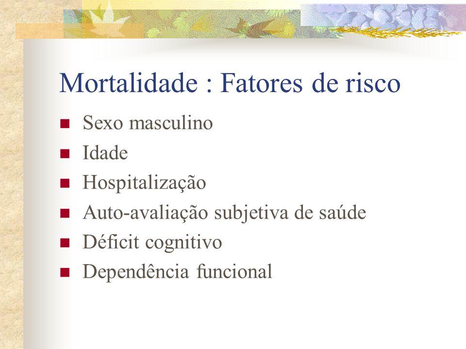 Mortalidade : Fatores de risco Sexo masculino Idade Hospitalização Auto-avaliação subjetiva de saúde Déficit cognitivo Dependência funcional