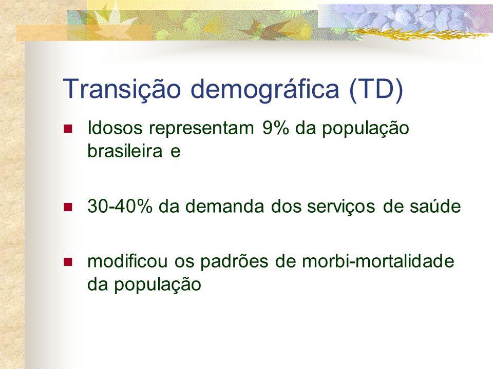 Transição demográfica (TD) Idosos representam 9% da população brasileira e 30-40% da demanda dos serviços de saúde modificou os padrões de morbi-morta