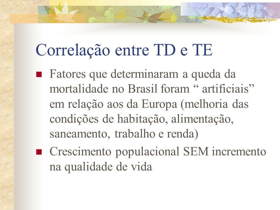 """Correlação entre TD e TE Fatores que determinaram a queda da mortalidade no Brasil foram """" artificiais"""" em relação aos da Europa (melhoria das condiçõ"""