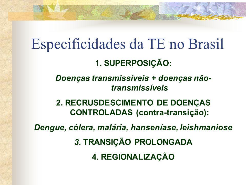 Especificidades da TE no Brasil 1. SUPERPOSIÇÃO: Doenças transmissíveis + doenças não- transmissíveis 2. RECRUSDESCIMENTO DE DOENÇAS CONTROLADAS (cont