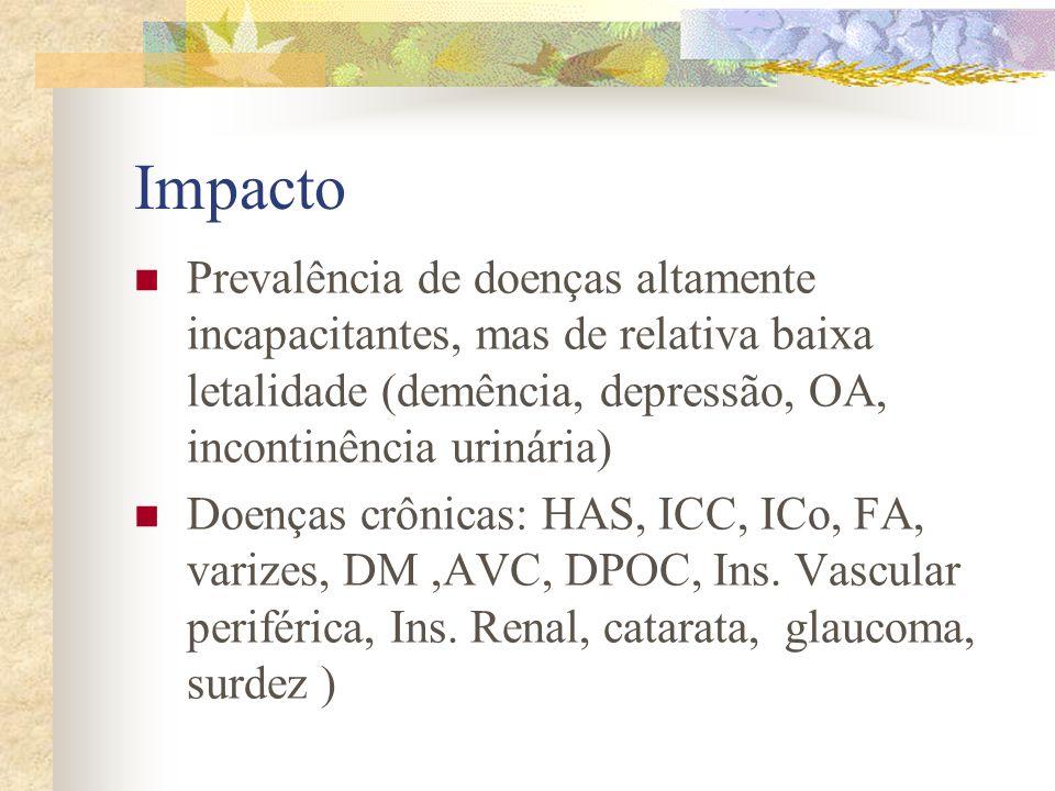 Impacto Prevalência de doenças altamente incapacitantes, mas de relativa baixa letalidade (demência, depressão, OA, incontinência urinária) Doenças cr