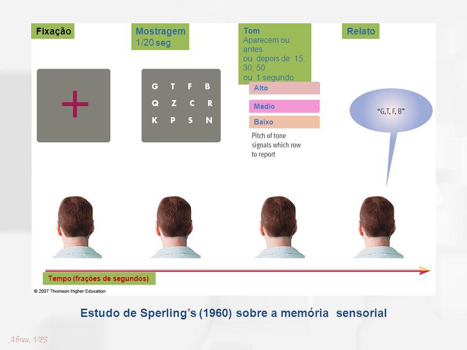 Estudo de Sperling's (1960) sobre a memória sensorial FixaçãoMostragem 1/20 seg Tom Aparecem ou antes ou depois de 15, 30, 50 ou 1 segundo Relato Alto