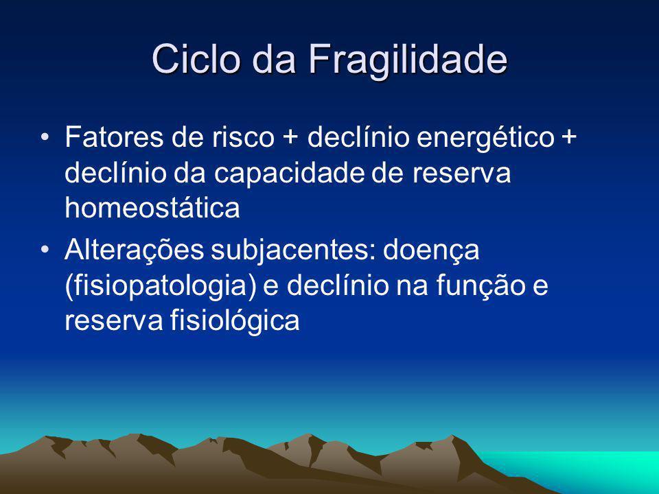 Ciclo da Fragilidade Fatores de risco + declínio energético + declínio da capacidade de reserva homeostática Alterações subjacentes: doença (fisiopato