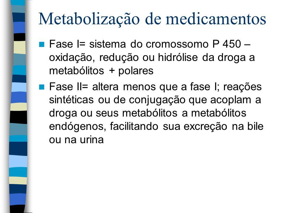 Metabolização de medicamentos Fase I= sistema do cromossomo P 450 – oxidação, redução ou hidrólise da droga a metabólitos + polares Fase II= altera menos que a fase I; reações sintéticas ou de conjugação que acoplam a droga ou seus metabólitos a metabólitos endógenos, facilitando sua excreção na bile ou na urina