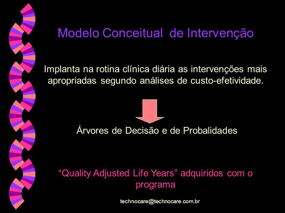 technocare@technocare.com.br Instrumentos de medida de Qualidade de Vida Índices do Estado da Saúde Ex.