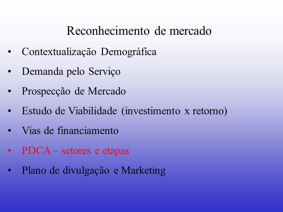 Reconhecimento de mercado Contextualização Demográfica Demanda pelo Serviço Prospecção de Mercado Estudo de Viabilidade (investimento x retorno) Vias