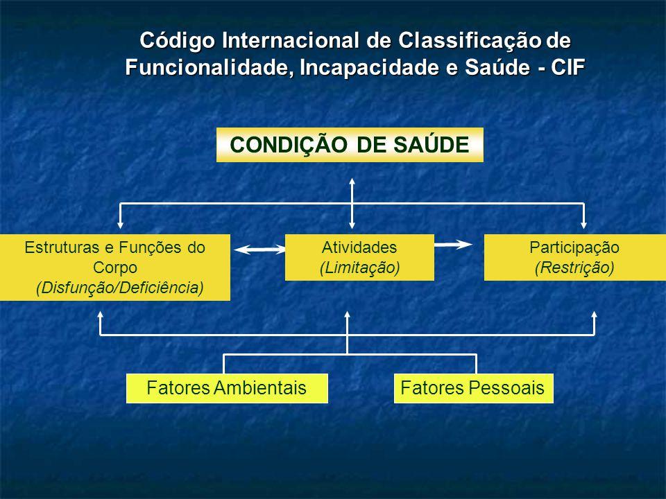 CONDIÇÃO DE SAÚDE Código Internacional de Classificação de Funcionalidade, Incapacidade e Saúde - CIF Fatores AmbientaisFatores Pessoais Estruturas e Funções do Corpo (Disfunção/Deficiência) Atividades (Limitação) Participação (Restrição)