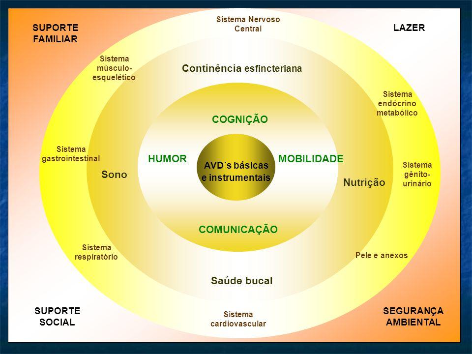 AVD´s básicas e instrumentais Continência esfincteriana Saúde bucal HUMORMOBILIDADE COGNIÇÃO Sono Nutrição Sistema Nervoso Central Sistema cardiovascular Sistema gastrointestinal Sistema gênito- urinário Sistema respiratório Pele e anexos Sistema endócrino metabólico Sistema músculo- esquelético COMUNICAÇÃO SUPORTE FAMILIAR SUPORTE SOCIAL LAZER SEGURANÇA AMBIENTAL
