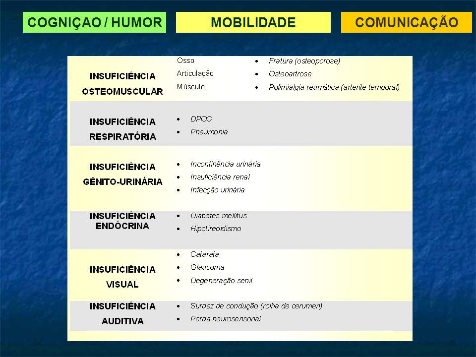 COGNIÇAO / HUMORMOBILIDADECOMUNICAÇÃO