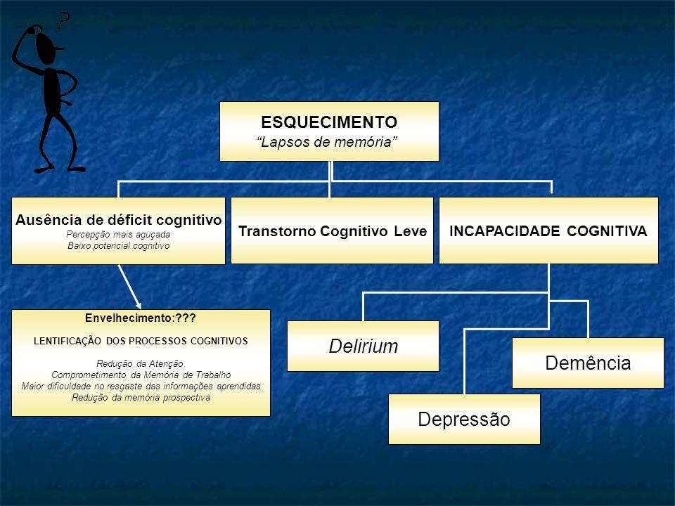 ESQUECIMENTO Lapsos de memória Ausência de déficit cognitivo Percepção mais aguçada Baixo potencial cognitivo Transtorno Cognitivo LeveINCAPACIDADE COGNITIVA Depressão Delirium Demência Envelhecimento:??.