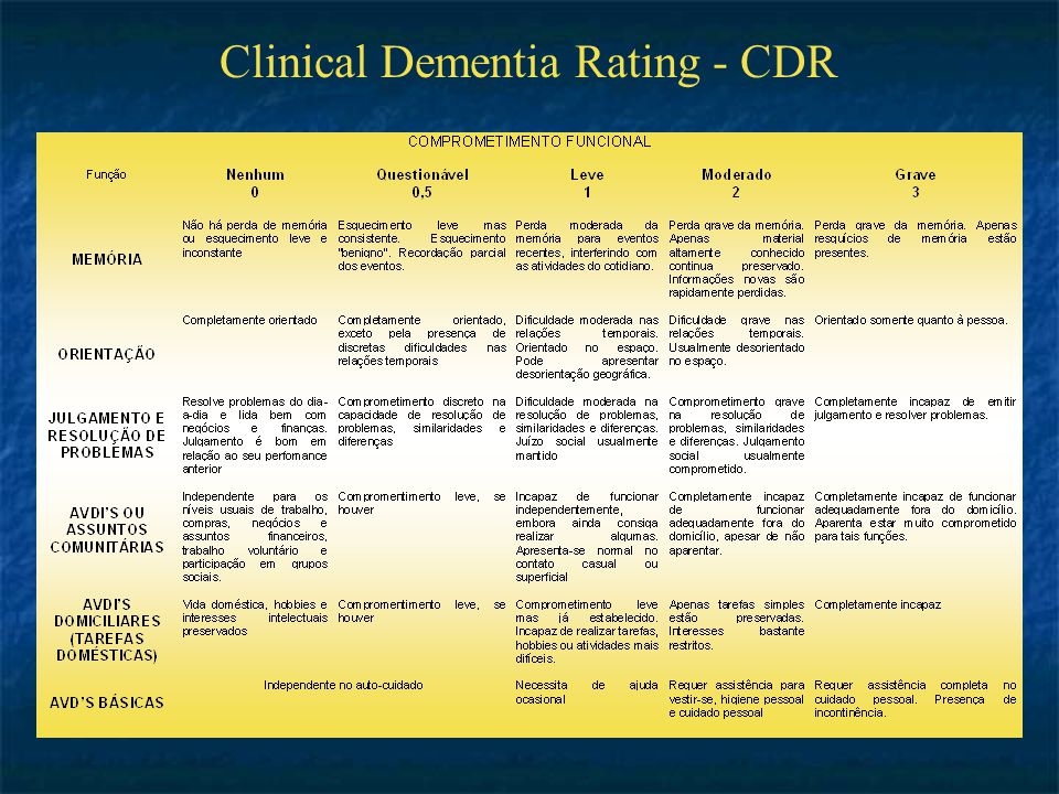 Clinical Dementia Rating - CDR