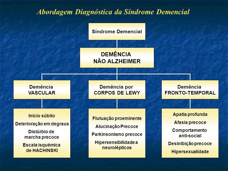 Abordagem Diagnóstica da Síndrome Demencial Síndrome Demencial DEMÊNCIA NÃO ALZHEIMER Demência VASCULAR Demência por CORPOS DE LEWY Demência FRONTO-TEMPORAL Início súbito Deterioração em degraus Distúrbio de marcha precoce Escala isquêmica de HACHINSKI Flutuação proeminente Alucinação Precoce Parkinsonismo precoce Hipersensibilidade a neurolépticos Apatia profunda Afasia precoce Comportamento anti-social Desinibição precoce Hipersexualidade
