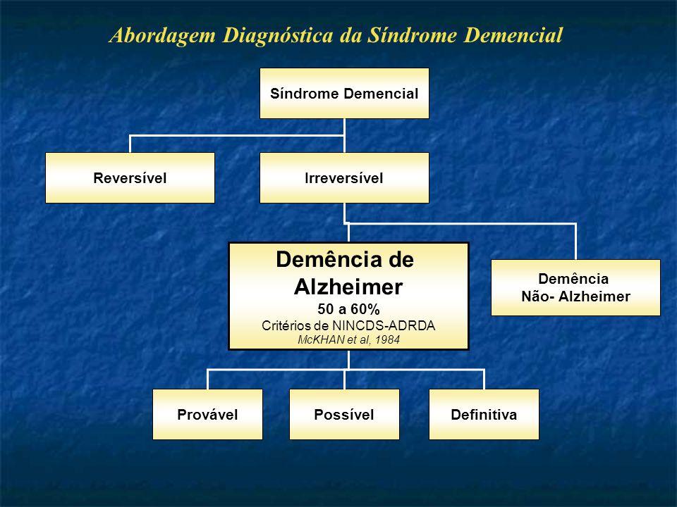 Abordagem Diagnóstica da Síndrome Demencial Síndrome Demencial Irreversível Demência de Alzheimer 50 a 60% Critérios de NINCDS-ADRDA McKHAN et al, 1984 Demência Não- Alzheimer ProvávelPossívelDefinitiva Reversível