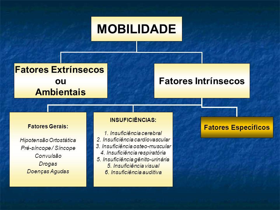 MOBILIDADE Fatores Extrínsecos ou Ambientais Fatores Intrínsecos Fatores Gerais: Hipotensão Ortostática Pré-síncope / Síncope Convulsão Drogas Doenças Agudas Fatores Específicos INSUFICIÊNCIAS: 1.