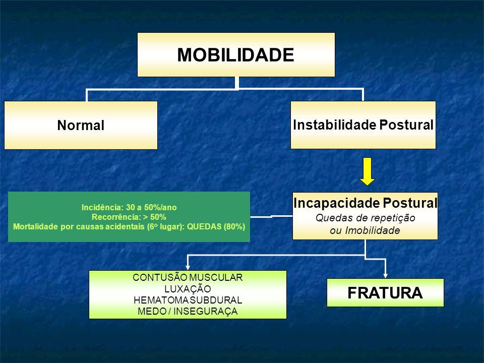 MOBILIDADE Normal Instabilidade Postural Incapacidade Postural Quedas de repetição ou Imobilidade CONTUSÃO MUSCULAR LUXAÇÃO HEMATOMA SUBDURAL MEDO / INSEGURAÇA FRATURA Incidência: 30 a 50%/ano Recorrência: > 50% Mortalidade por causas acidentais (6 o lugar): QUEDAS (80%)