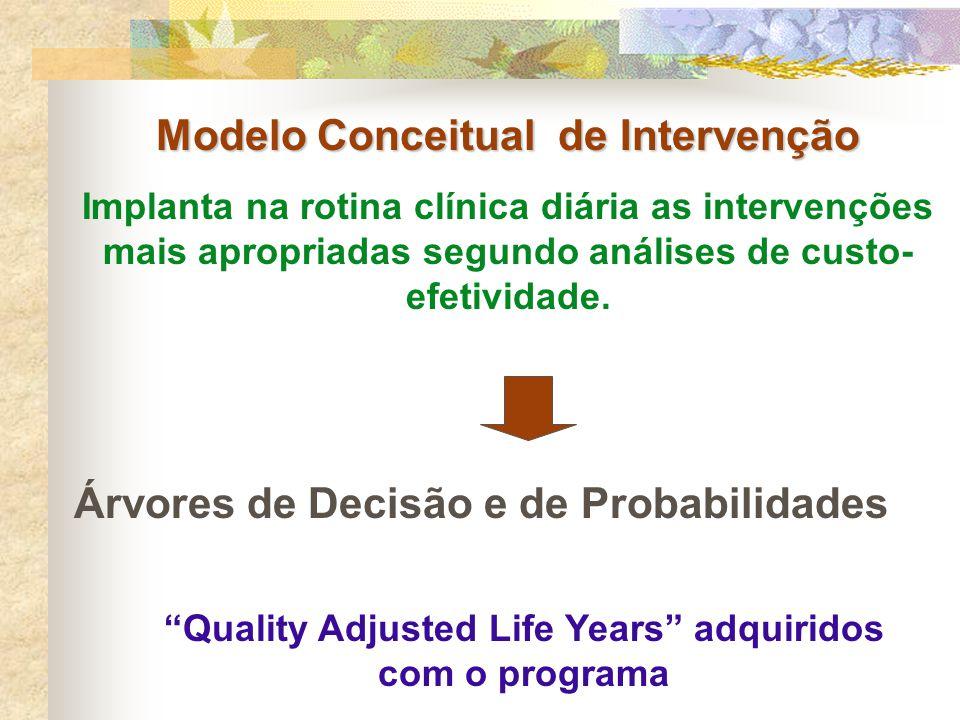 Modelo Conceitual de Intervenção Implanta na rotina clínica diária as intervenções mais apropriadas segundo análises de custo- efetividade. Árvores de