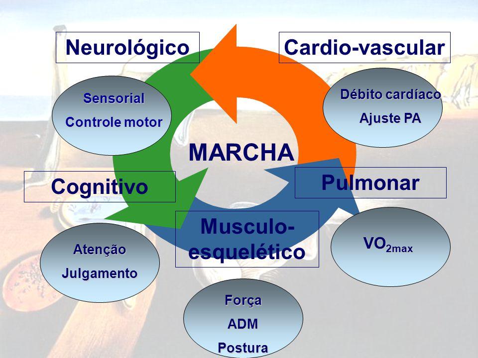 MARCHA Neurológico Musculo- esquelético Cognitivo Cardio-vascular Pulmonar Sensorial Controle motor AtençãoJulgamento ForçaADMPostura VO 2max Débito c