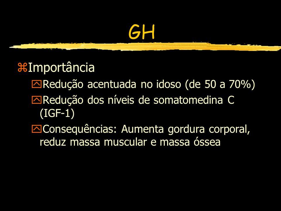 GH zImportância yRedução acentuada no idoso (de 50 a 70%) yRedução dos níveis de somatomedina C (IGF-1) yConsequências: Aumenta gordura corporal, redu