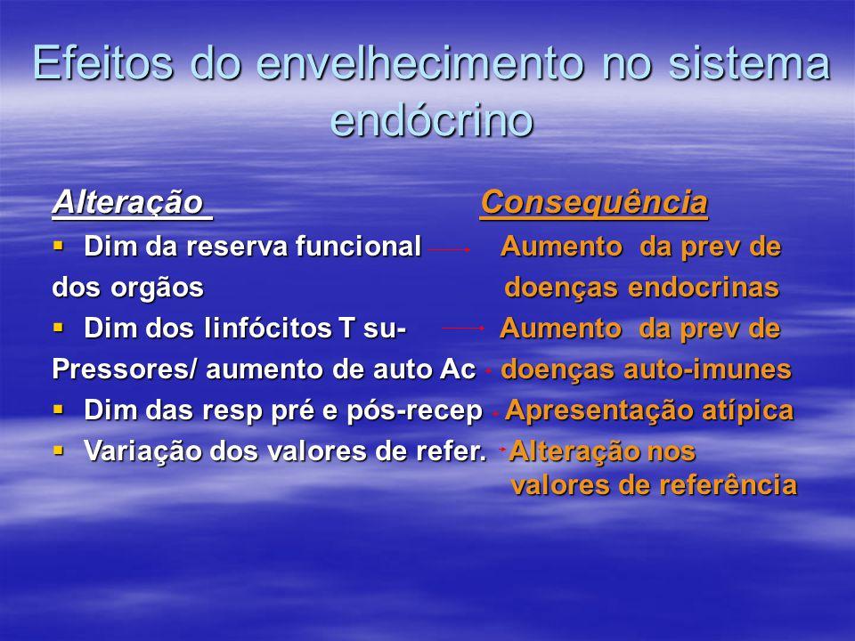 Efeitos do envelhecimento no sistema endócrino Alteração Consequência  Dim da reserva funcional Aumento da prev de dos orgãos doenças endocrinas  Di