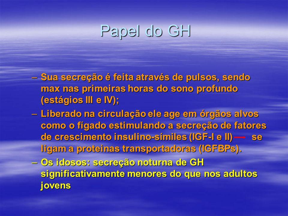 Papel do GH –Sua secreção é feita através de pulsos, sendo max nas primeiras horas do sono profundo (estágios III e IV); –Liberado na circulação ele a