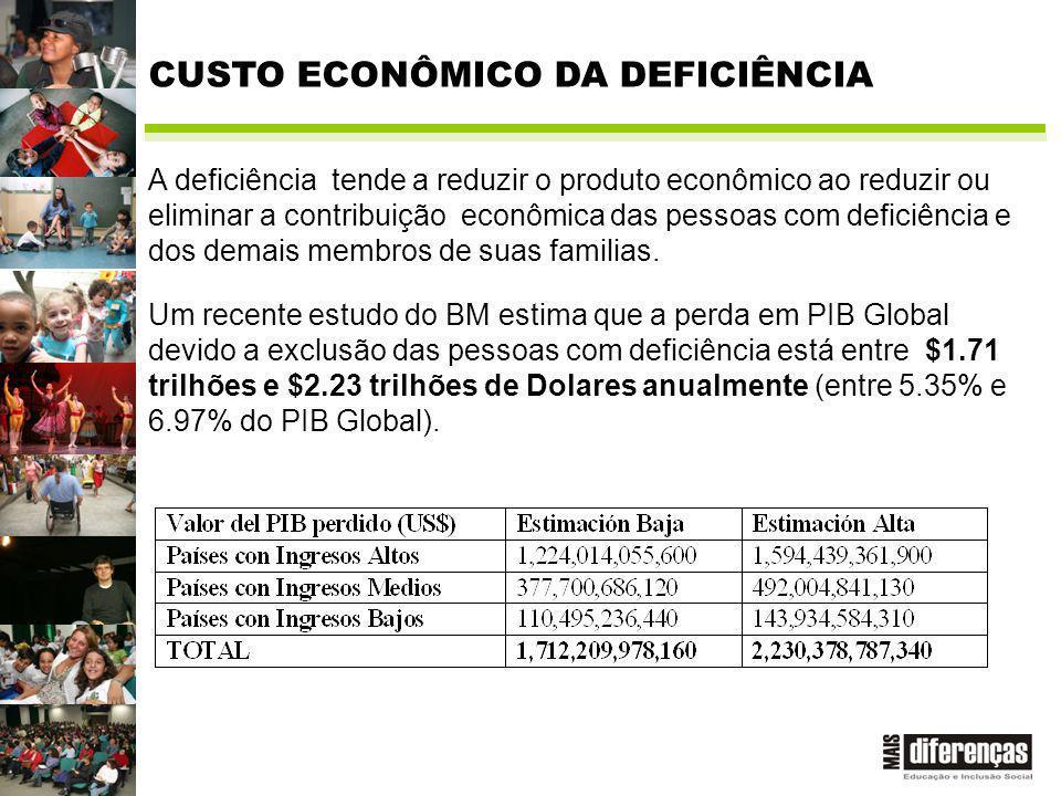 A deficiência tende a reduzir o produto econômico ao reduzir ou eliminar a contribuição econômica das pessoas com deficiência e dos demais membros de suas familias.