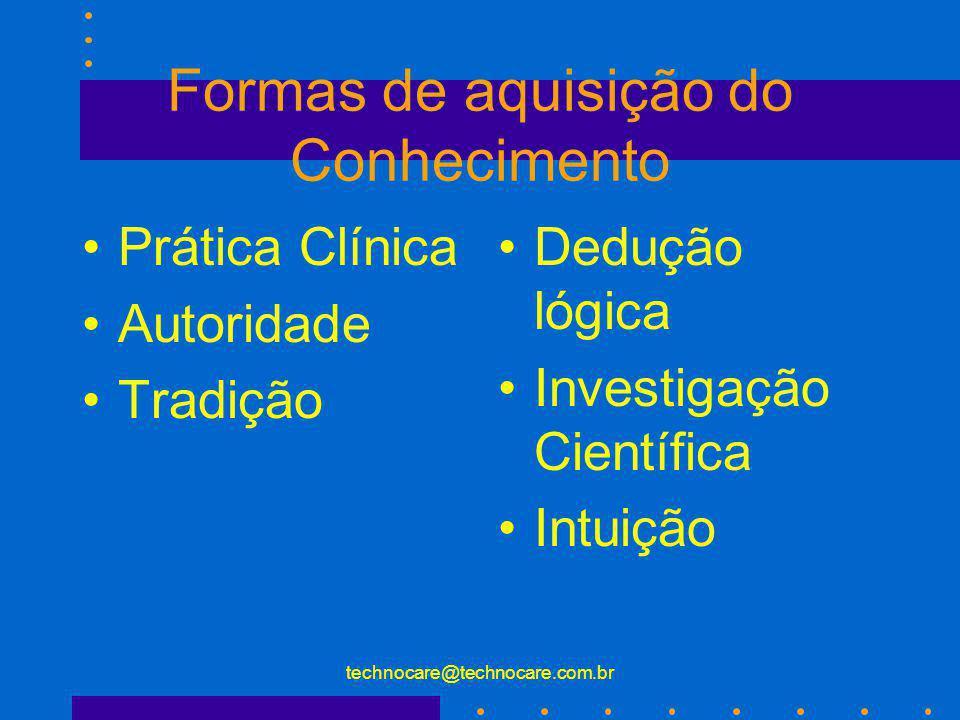 technocare@technocare.com.br Formas de aquisição do Conhecimento Prática Clínica Autoridade Tradição Dedução lógica Investigação Científica Intuição