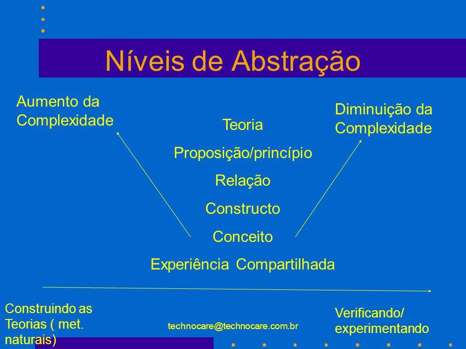 technocare@technocare.com.br O que é teoria.