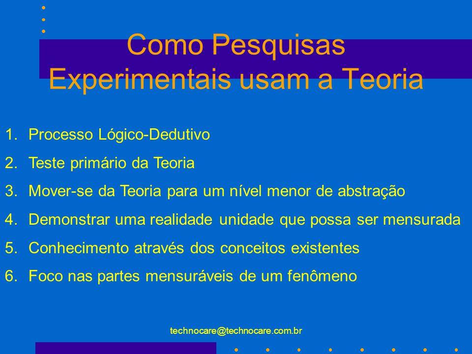 technocare@technocare.com.br Teoria nas Pesquisas Experimentais Meta das pesquisas experimentais: redução da abstração Teoria Hipótese Definições Operacionais dos Conceitos Achados/Resultados Observações