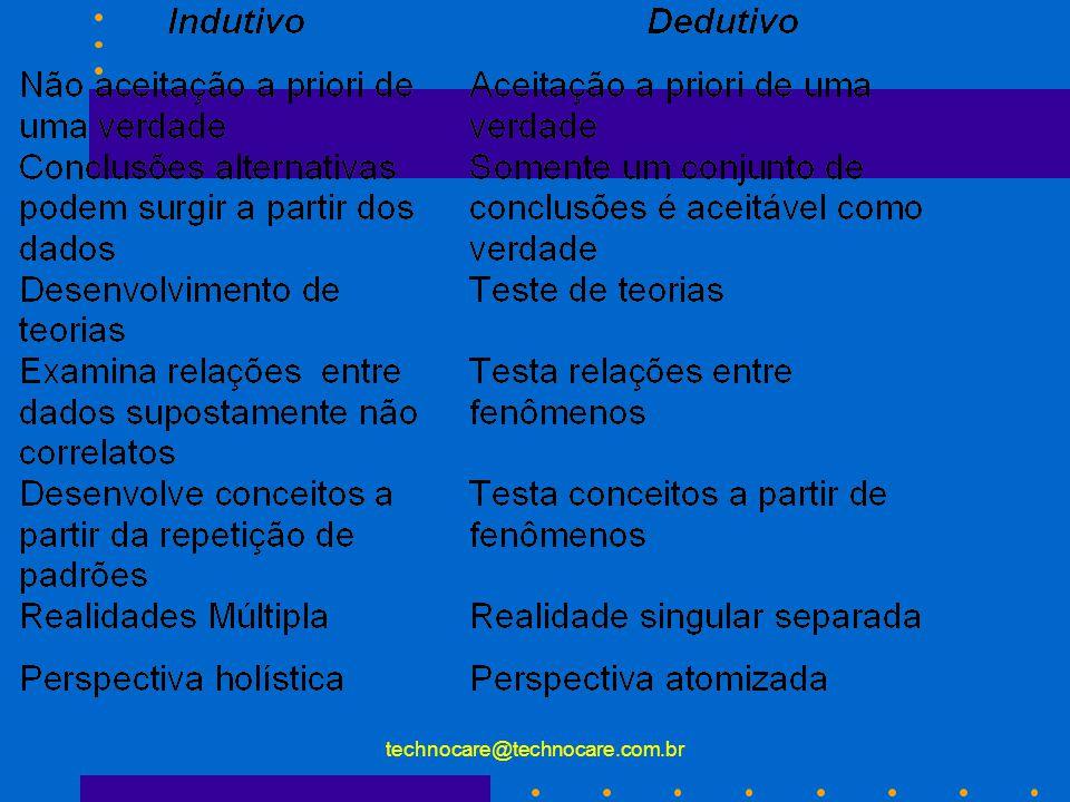 technocare@technocare.com.br Pensamento Indutivo Utilizado nas pesquisas Naturais.