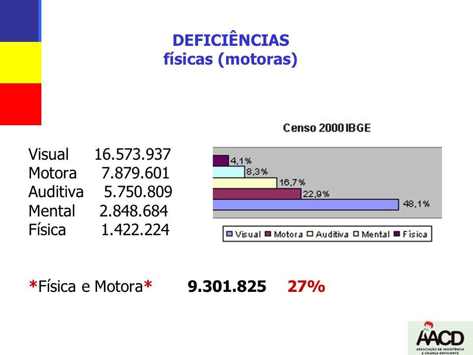 DEFICIÊNCIAS físicas (motoras) Visual 16.573.937 Motora 7.879.601 Auditiva 5.750.809 Mental 2.848.684 Física 1.422.224 *Física e Motora* 9.301.825 27%