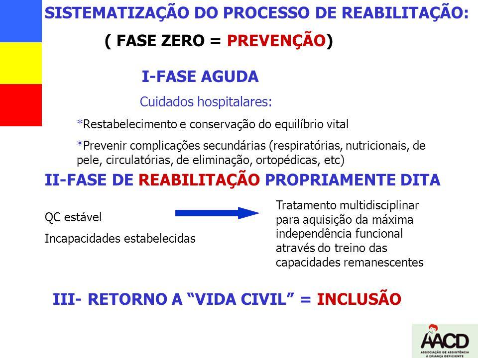 SISTEMATIZAÇÃO DO PROCESSO DE REABILITAÇÃO: I-FASE AGUDA Cuidados hospitalares: *Restabelecimento e conservação do equilíbrio vital *Prevenir complica