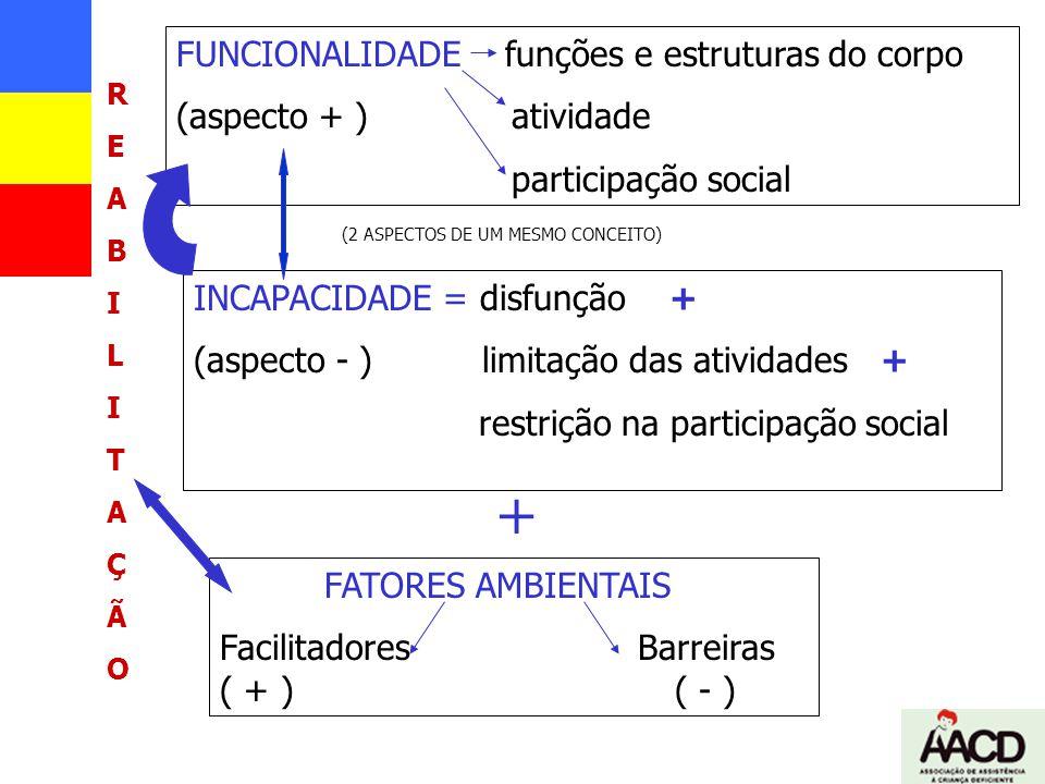 FUNCIONALIDADE funções e estruturas do corpo (aspecto + ) atividade participação social INCAPACIDADE = disfunção + (aspecto - ) limitação das atividad