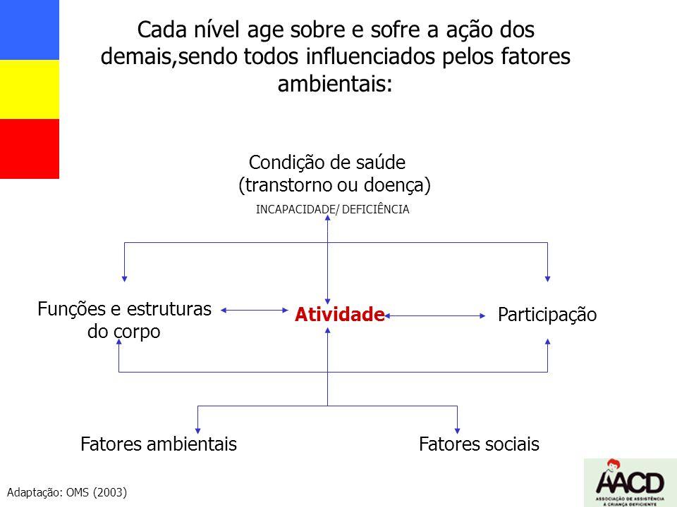 Condição de saúde (transtorno ou doença) INCAPACIDADE/ DEFICIÊNCIA Funções e estruturas do corpo AtividadeParticipação Fatores ambientaisFatores socia