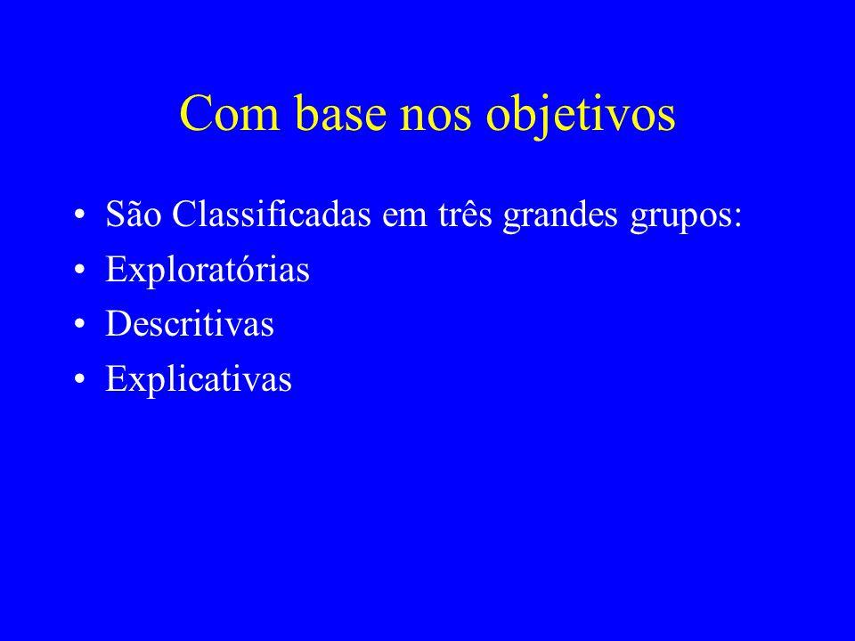 Com base nos objetivos São Classificadas em três grandes grupos: Exploratórias Descritivas Explicativas